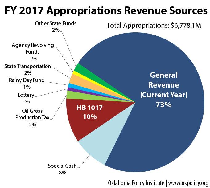 Revenue_Sources_2017