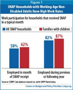 SNAP&Work Participation
