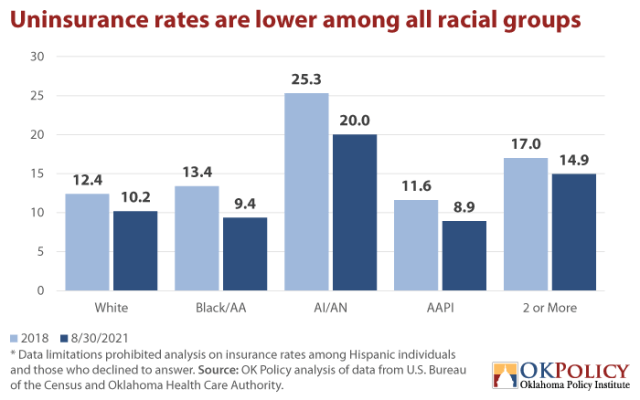Uninsurance-rates-are-lower-among-all-racial-groups-via-Oklahoma-Policy-Institute