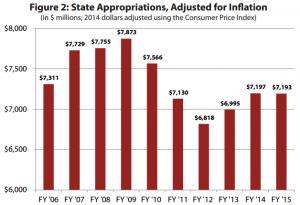 appropriations-adjusted