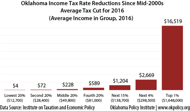 average-tax-cut-by-income-group