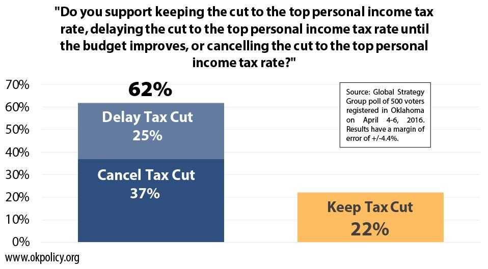 cancel-delay-keep-tax-cut
