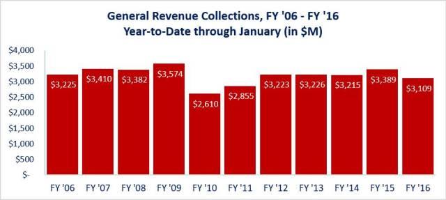 general-revenue-thru-Jan-2016
