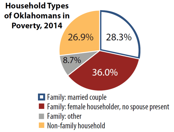 household types of Oklahomans in poverty