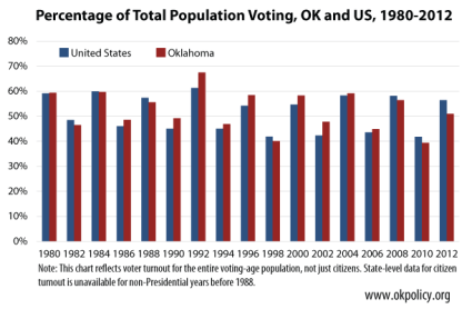 percentage-voting-OK-and-US