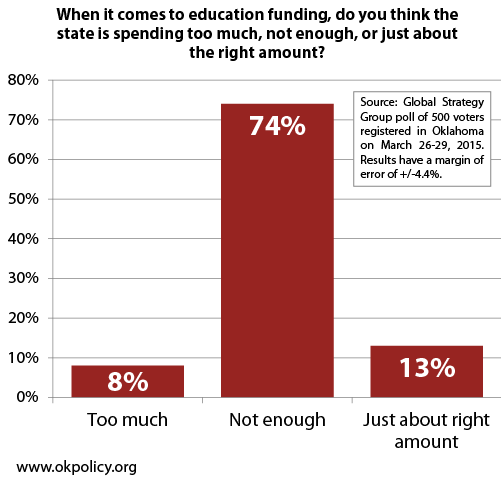 poll-education-spending