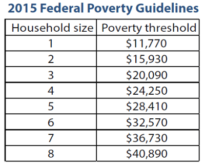 poverty-guidelines