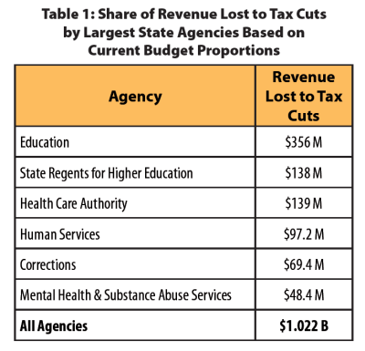 revenue-lost-to-tax-cuts-by-agency