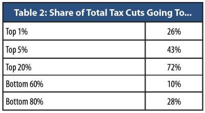 """Source: """"The Cost of Tax Cuts"""", OK Policy, Jan. 2016, https://okpolicy.org/the-cost-of-tax-cuts-in-oklahoma/"""