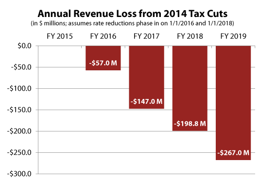 tax-cut-revenue-loss
