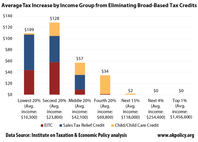 tax-increase-from-eliminating-PIT-EITC-STRC-CTC
