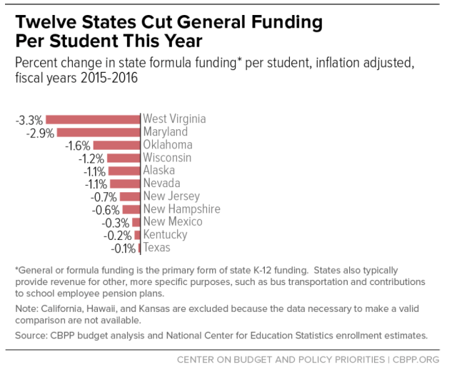 twelve_states_cut_funding_this_year