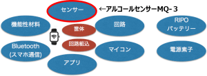 IoTパーツ_センサー