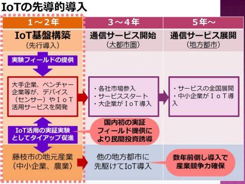 IoT先導的導入で藤枝市を発展させる計画(出典:ロボスタ)
