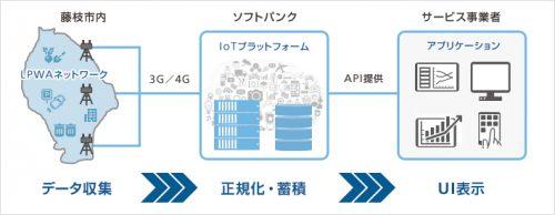 IoTプラットフォームイメージ図