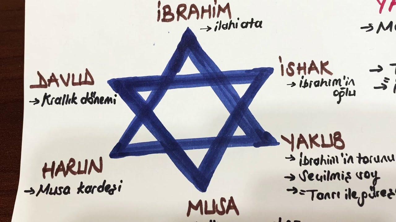 Dinler Tarihi – Yahudilik, OkuGit.Com - Tarih, Güncel, Kadın, Sağlık, Moda Bilgileri Genel Bloğu