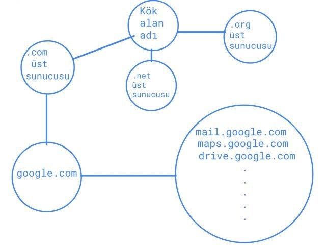 dnssec nedir neden onemlidir 0 GgjUSwvI - DNSSEC Nedir? Neden Önemlidir?