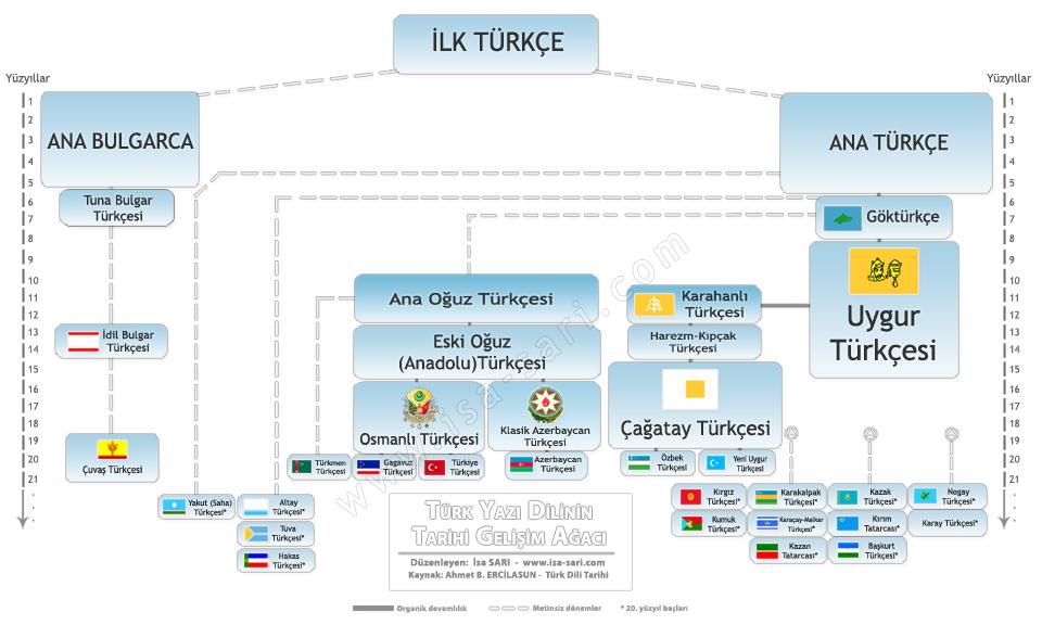 Türk Dilinin Tarihi ve Kökeni, OkuGit.Com - Tarih, Güncel, Kadın, Sağlık, Moda Bilgileri Genel Bloğu