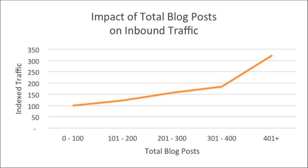 impact of total blog posts on inbound traffic