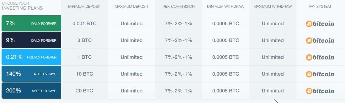 BitGrow Investmentmöglichkeiten