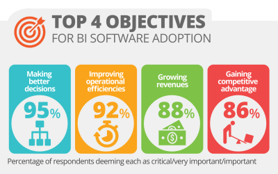Infographic: 7 Key Business Intelligence Software Trends for 2019