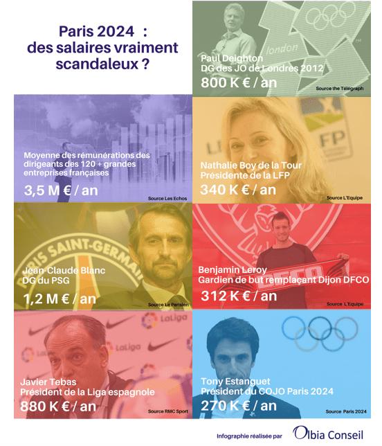 infographie-olbia-Paris2024-V3