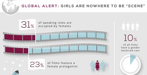 Gender Bias in Media (Infographic)