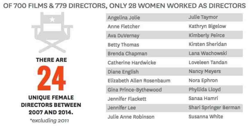 28 unique female directors