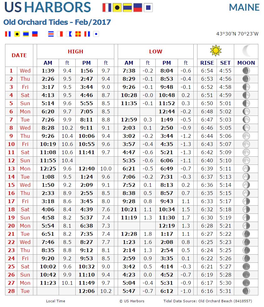 Tide Charts Juveique27