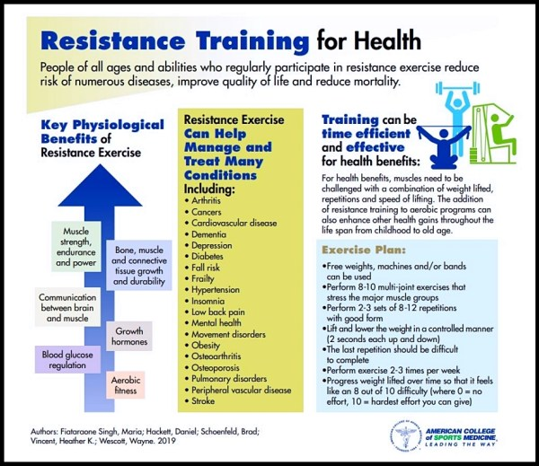 acsm-strength-training-guidelines-resistance-training