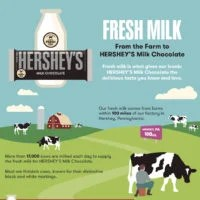 Hershey's Milk Chocolate | Farm Fresh | oldsaltfarm.com