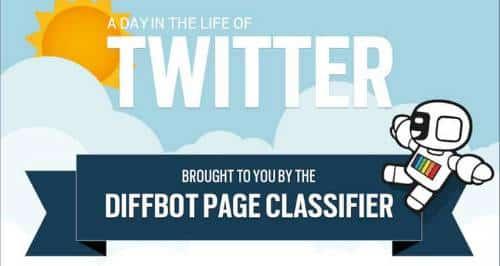 Como o Twitter é usado