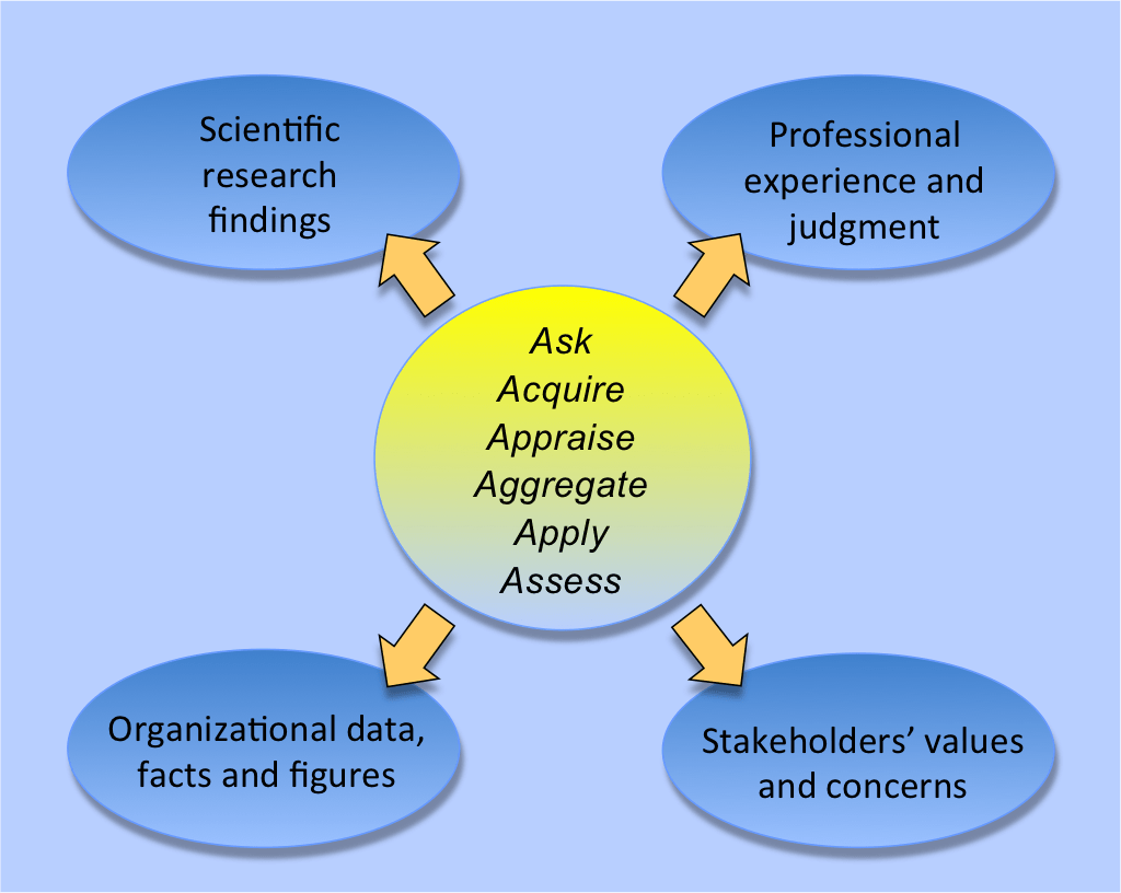 Evidence Based Practice In Management And Consulting