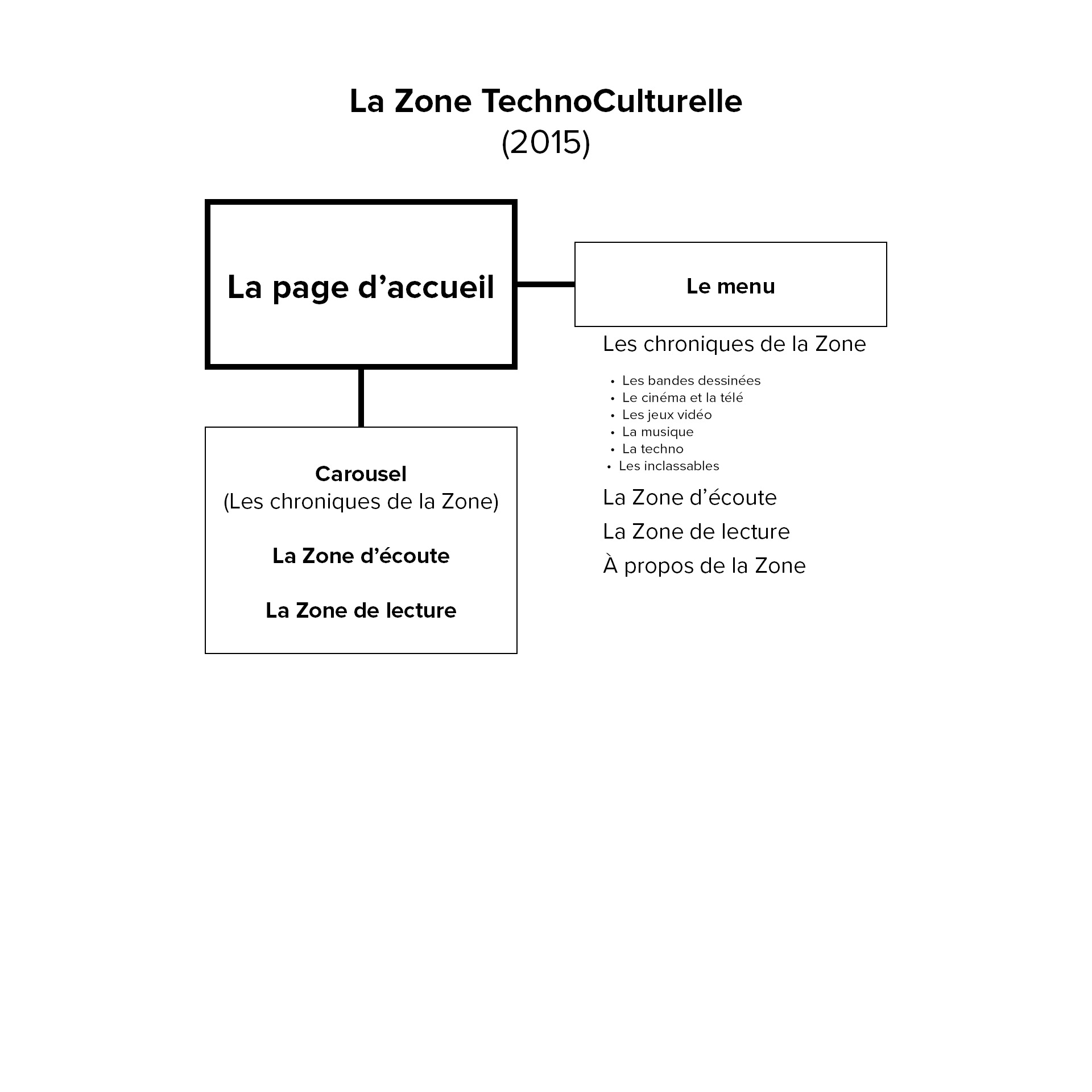 ZTC 2015