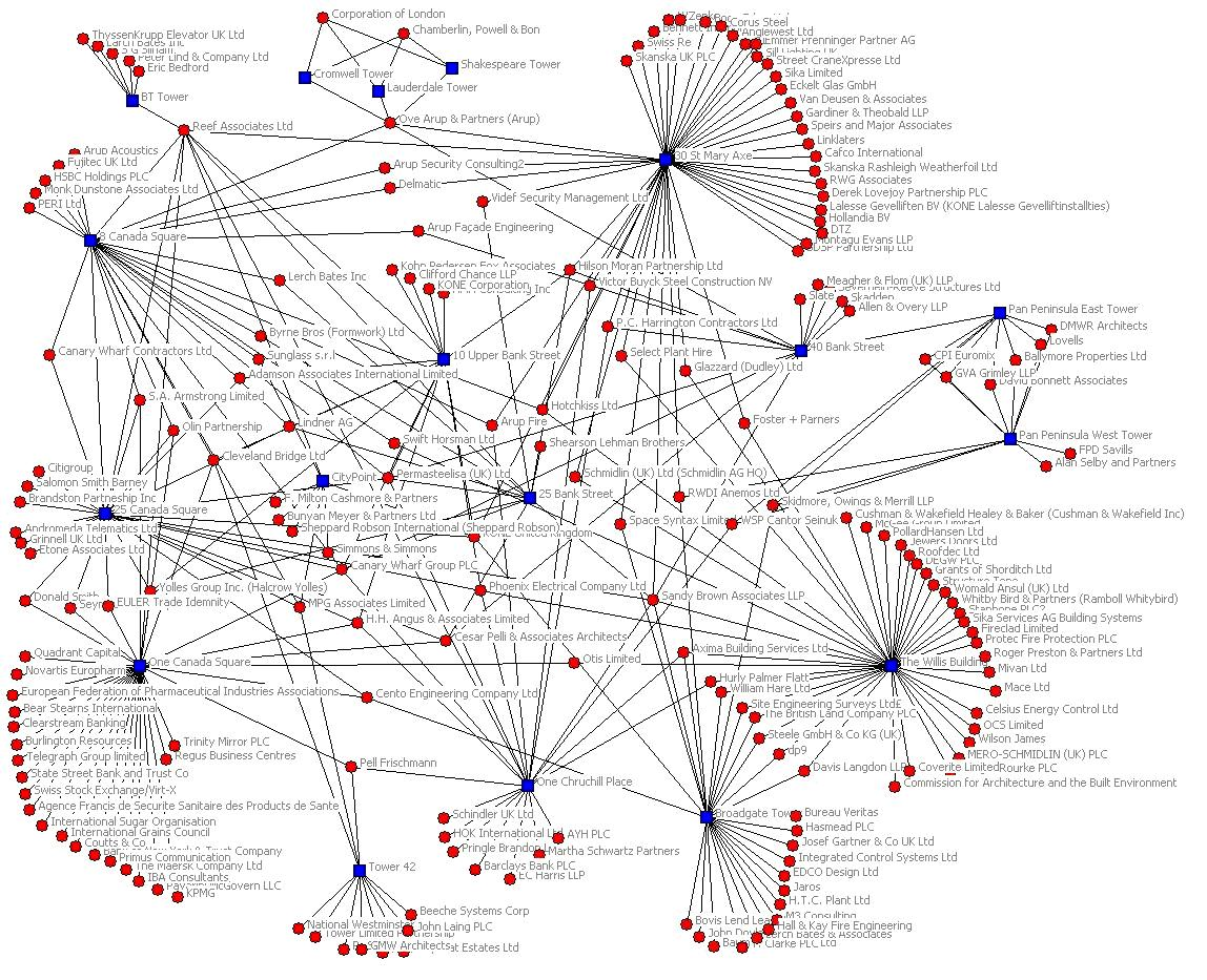 SNA diagram for London's buildings and companies involved
