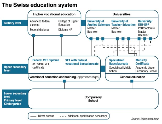 The-Swiss-education-system.WEB_