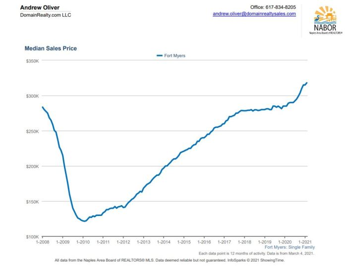Fort Myers home prices