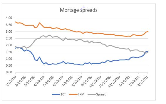 Mortgage spreads