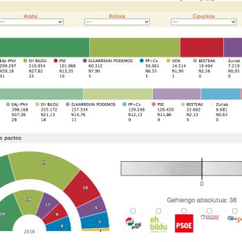 Urkullu venceria as eleições bascas com 31 deputados