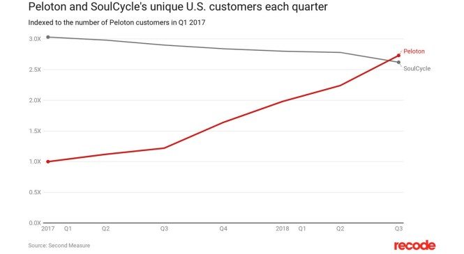 Peloton now has more U.S. customers than SoulCycle, new data suggests