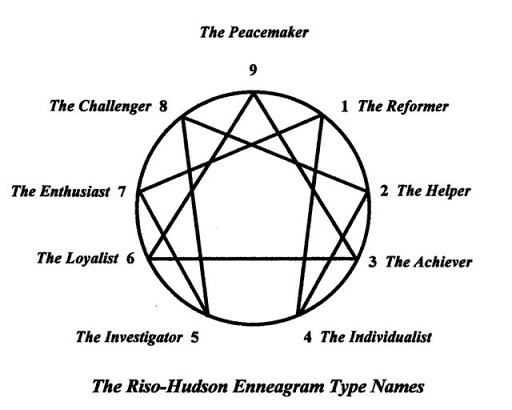 What's Your Number?: The Enneagram – The OLu MUSE