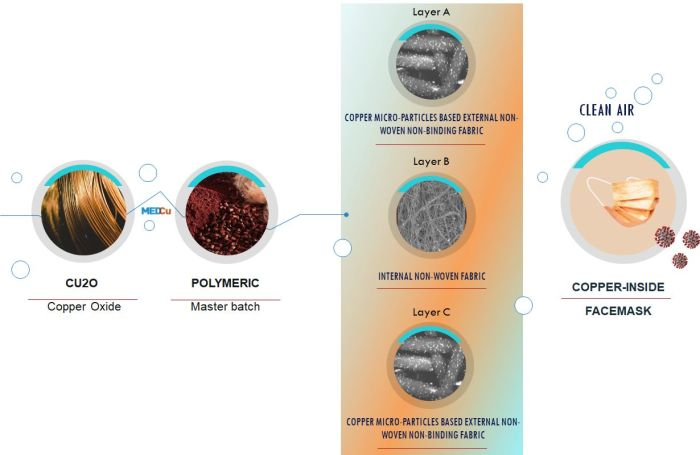 Copper-Inside Technology Process