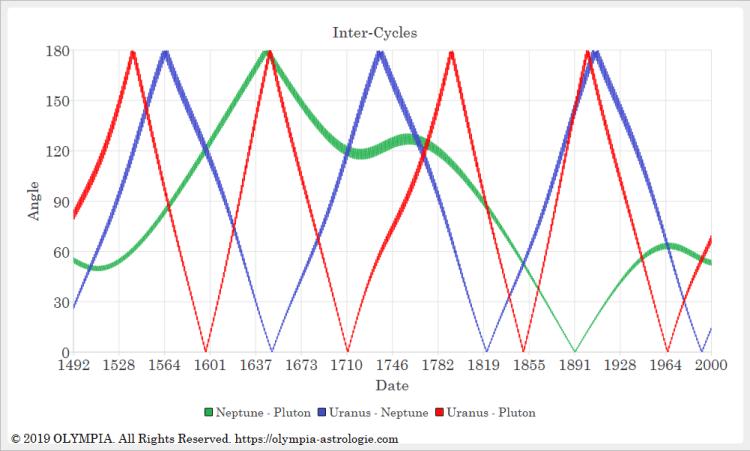Intercycles - 1492 2000