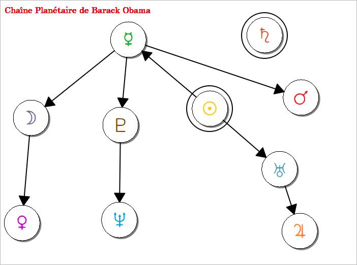 Chaine Planétaire - Barack Obama