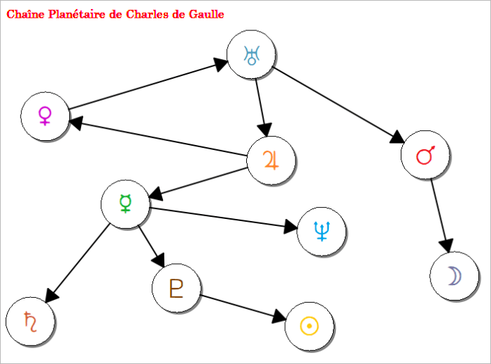 Chaine Planétaire - Charles de Gaulle
