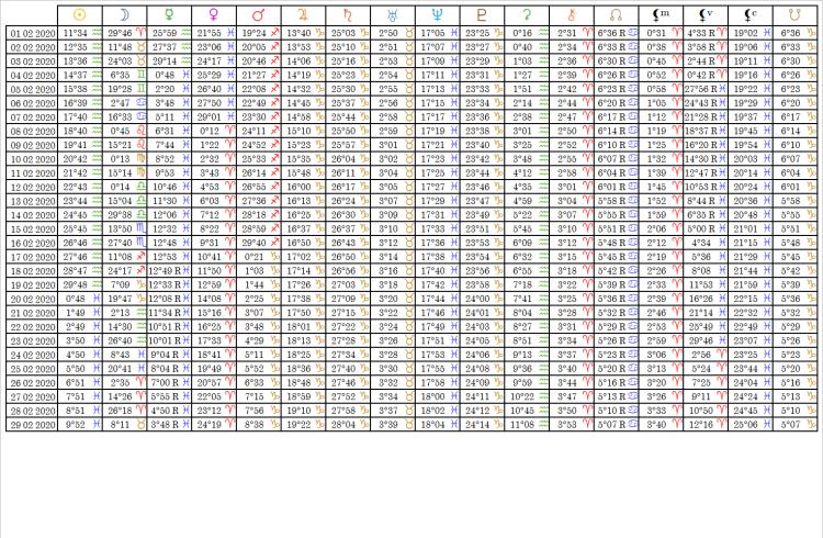 Ephemérides Table Février 2020