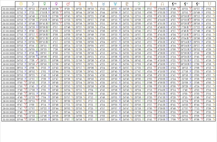Ephemérides Table Mars 2020