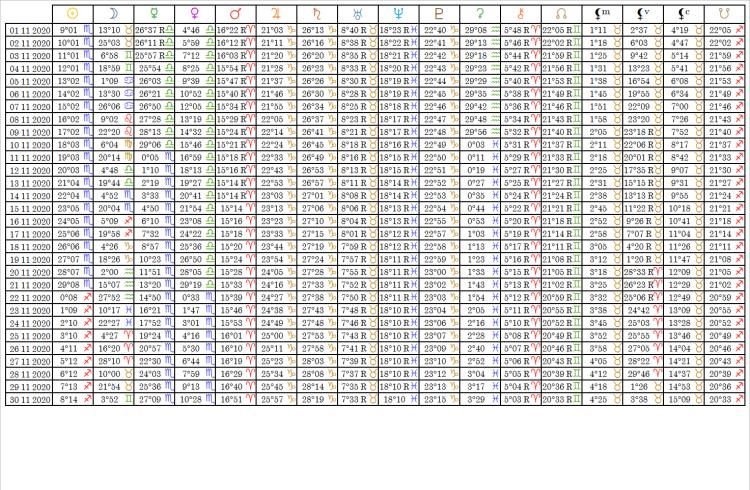 Ephemérides Table Novembre 2020