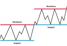 Support and Resistance - two best technical indicators that Olymp Trade traders must know