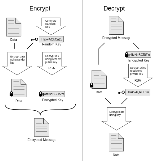 How PGP encryption works